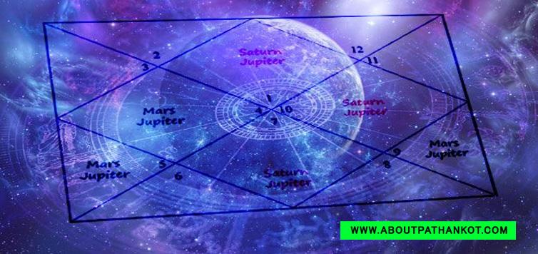 Jeevan Nirman Astrologer